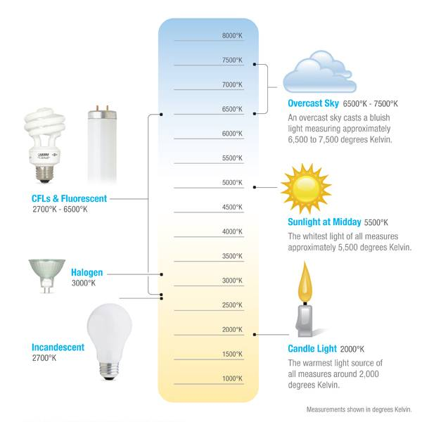 Light Color Temperature guide, courtesy of Lighting Matrix